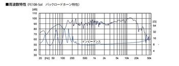 周波数特性バックロード.jpg
